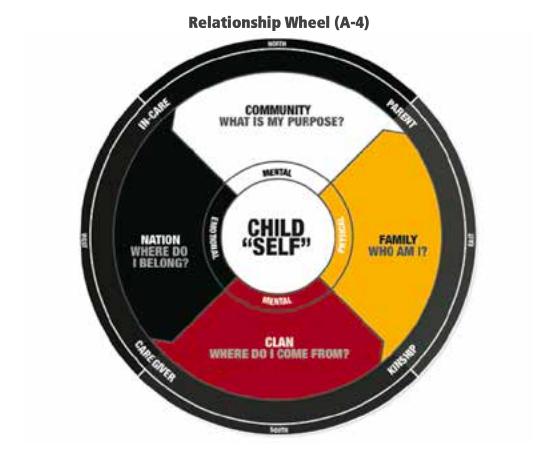relationshipwheel